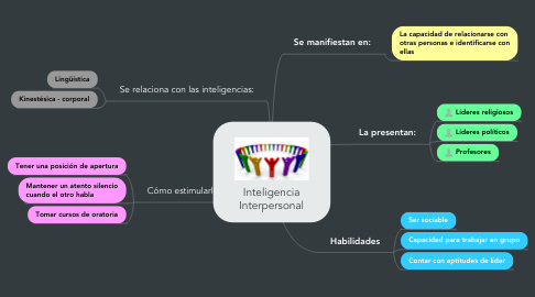 Mind Map: Inteligencia Interpersonal