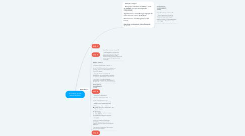Mind Map: SEQUENCIA DE MENSAGENS