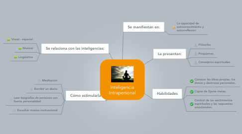 Mind Map: Inteligencia