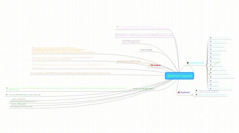 Mind Map: ปฎิบัติการที่ 3 สมดุลเคมี