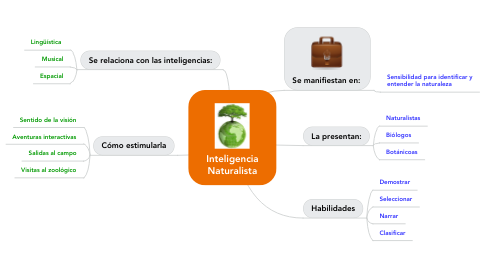 Mind Map: Inteligencia Naturalista
