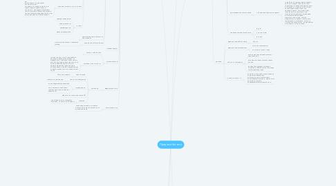 Mind Map: Продажа бизнеса