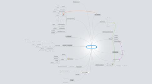 Mind Map: Arbejdsopgaver
