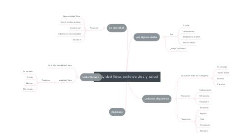 Mind Map: Actividad física, estilo de vida y  salud