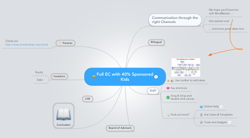 Mind Map: Full EC with 40% Sponsored Kids