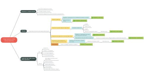 Mind Map: Organizzazione della mensa scolastica