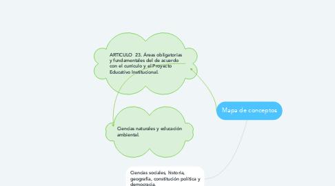 Mind Map: Mapa de conceptos