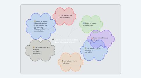 Mind Map: Les métiers accessibles dans la filière STAPS