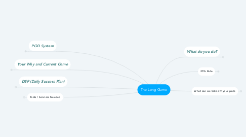Mind Map: The Long Game