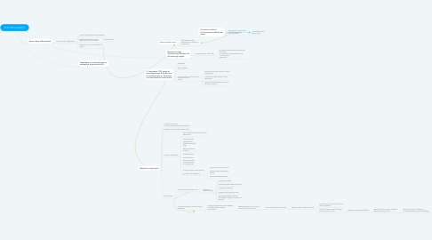 Mind Map: ETA' NAPOLEONICA