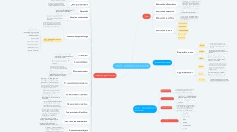 Mind Map: Unidad 1.- Modalidades de la Educación