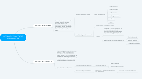 Mind Map: MEDIDAS ESTADISTICAS UNIVARIANTES