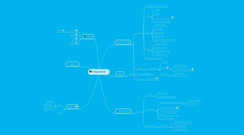 Mind Map: Forgeplanner