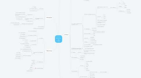 Mind Map: Дизайн Фотокниг ЦА Бюджет