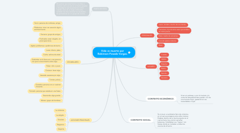 Mind Map: Vida vs muerte por Robinson Posada Vargas.
