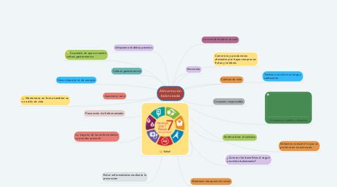 Mind Map: Alimentación balanceada