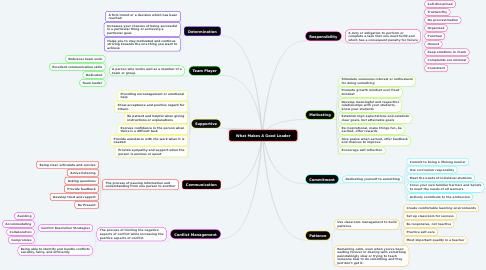 Mind Map: What Makes A Good Leader