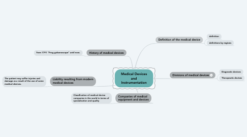 Mind Map: Medical Devices and Instrumentation