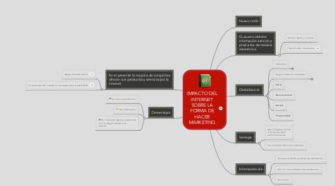 Mind Map: IMPACTO DEL INTERNET SOBRE LA FORMA DE HACER MARKETING