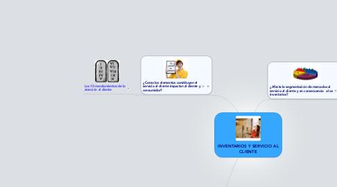Mind Map: INVENTARIOS Y SERVICIO AL CLIENTE