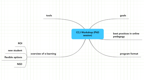 Mind Map: CCJ Workshop (PhD session)