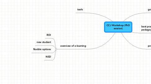 Mind Map: CCJ Workshop (PhDsession)