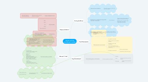 Mind Map: Escuela de Palo Alto/Escuela Invisible