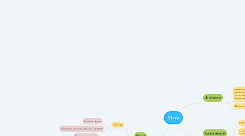 Mind Map: Мохи