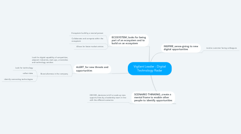 Mind Map: Vigilant Leader : Digital Technology Radar