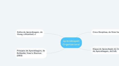 Mind Map: Aprendizagem Organizacional