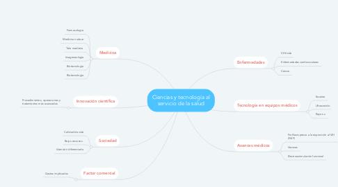 Mind Map: Ciencias y tecnología al servicio de la salud