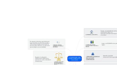 Mind Map: 8 CONDICIONES  PARA LOGRAR CAMBIOS EN LA EDUCACIÓN