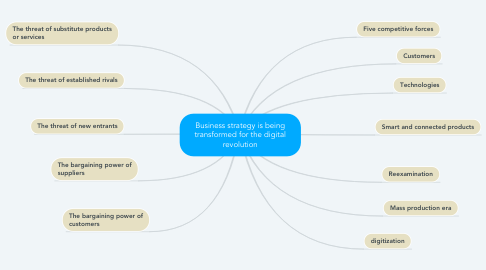 Mind Map: Business strategy is being transformed for the digital revolution