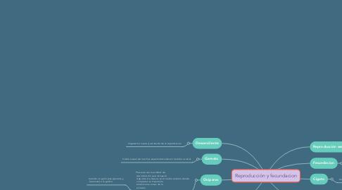 Mind Map: Reproducción y fecundacion