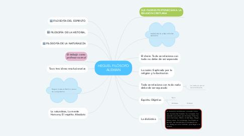 Mind Map: HEGUEL FILÓSOFO ALEMAN