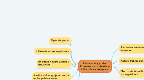 Mind Map: Ciudadanía y poder: Consumo de contenido e influencia en Instagram.