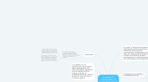 Mind Map: La igualdad de oportunidades y la accesibilidad universal
