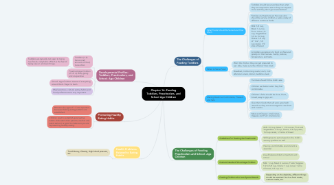 Mind Map: Chapter 16: Feeding Toddlers, Preschoolers, and School Age Children