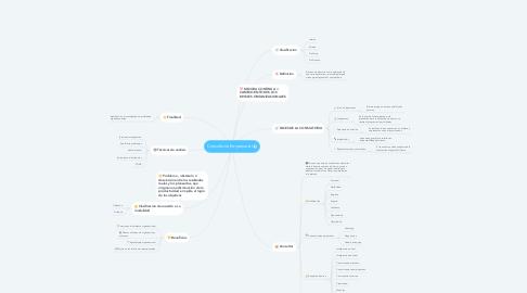 Mind Map: Consultoría Empresarial