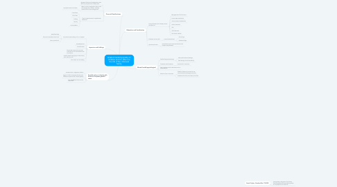Mind Map: Dilated Cardiomyopathy in children and it's effect on the life of the child and family