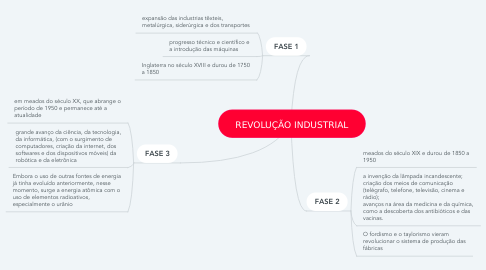 Mind Map: REVOLUÇÃO INDUSTRIAL