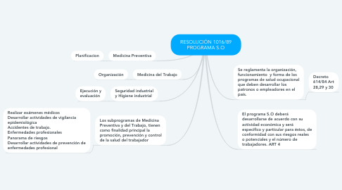 Mind Map: RESOLUCIÓN 1016/89 PROGRAMA S.O