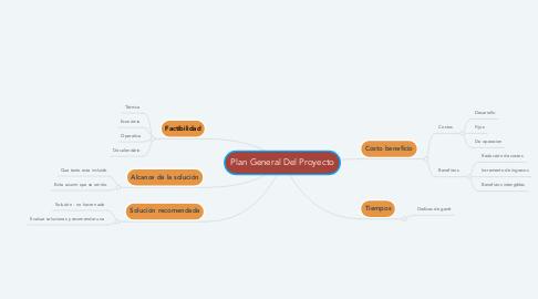 Mind Map: Plan General Del Proyecto