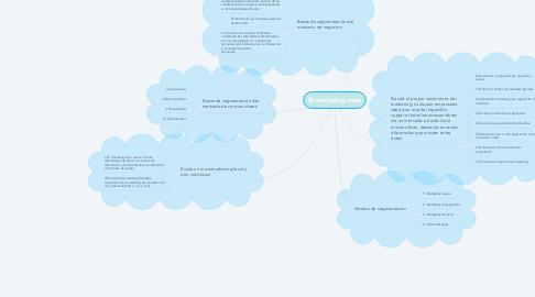 Mind Map: El marketing meta