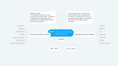 Mind Map: INSTALACIONES DE CLIMATIZACION