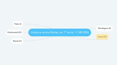 Mind Map: Violência contra Mulher, art. 7° da lei 11.340/2006