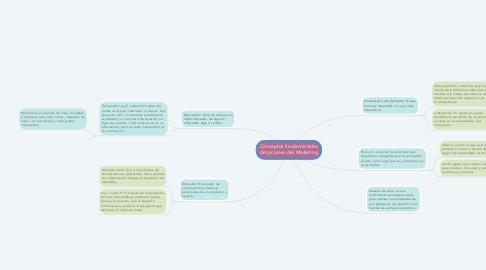 Mind Map: Conceptos fundamentales del proceso del Marketing