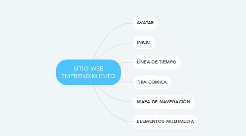 Mind Map: SITIO WEB EMPRENDIMIENTO