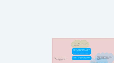 Mind Map: Reglamento estudiantil de la modalidad virtual CECAR