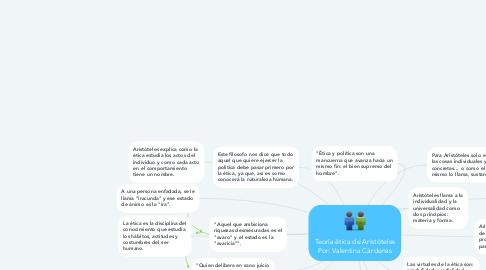 Mind Map: Teoría ética de Aristóteles Por: Valentina Cárdenas